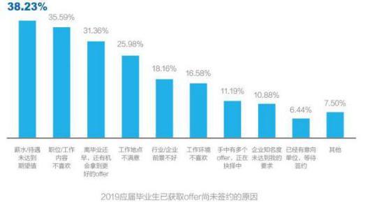 数据来源:智联招聘《2019年大学生求职指南》