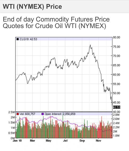 近1年来WTI油价走势