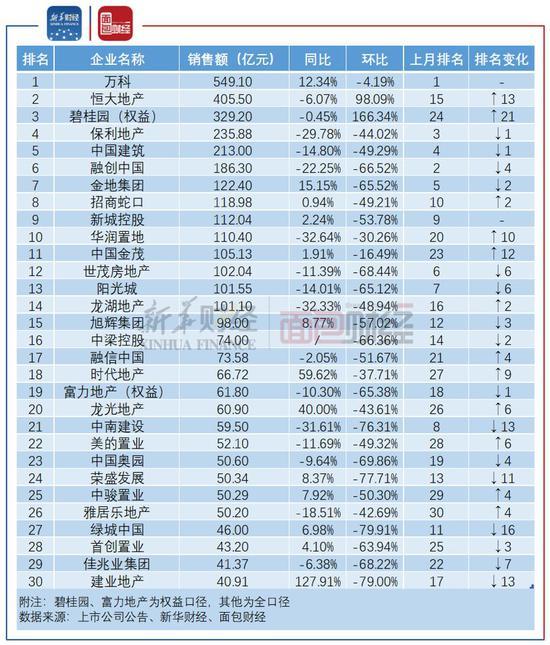 1月上市房企销售排行榜出炉:恒大、碧桂园、万科居前三