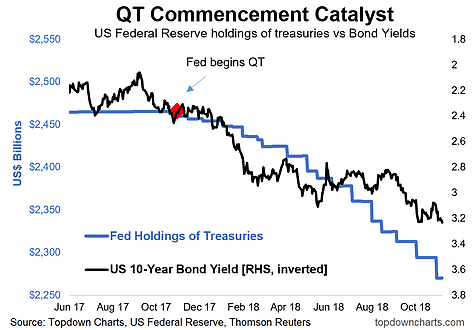 (量化缩短与美十年期国债收入率有关,来源:Top Down Chart)