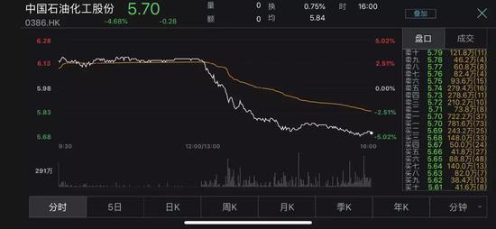 受此影响,石油石化指数下昼开盘后同样大跌。