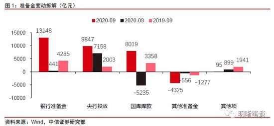 中信明明:关注9月央行资产负债表的两个要点
