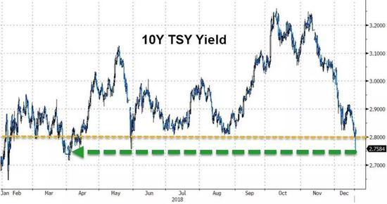 ▲10年期国债利润率跌破关键的2.8程度