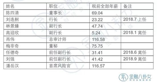 ▲数据来源:中国银行年报 单位:万元