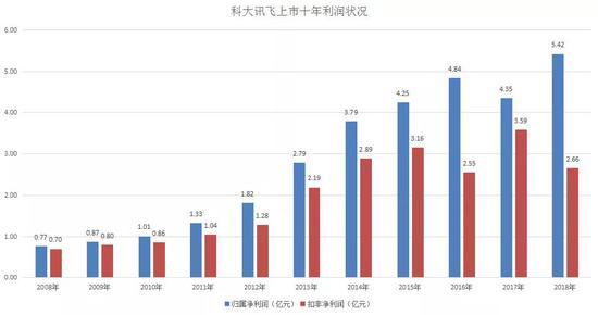 科大訊飛:連年增收不增利 更像營銷驅動的科技公司