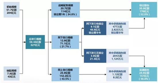 邮储银行A股IPO发行结构
