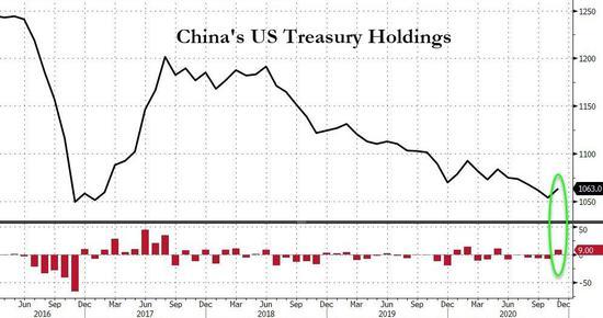 """11月美国市场猛""""吸金"""":中国六个月首度增持美债"""