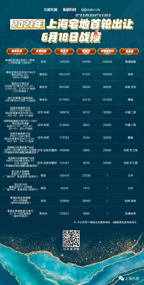 上海集中土拍首日:38地吸金482.7亿