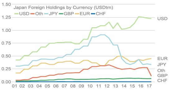 (日元资产投资美元的比例全球最高,来源:摩根士丹利)
