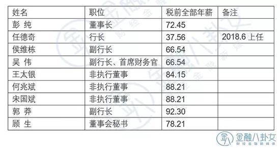 ▲数据来源:交通银行年报 单位:万元