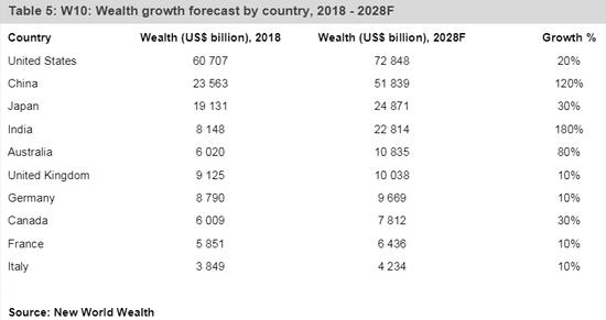 (2018-2028各国财富添长展望,来源:新世界财富)