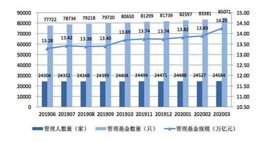 图片来自中国证券投资基金业协会