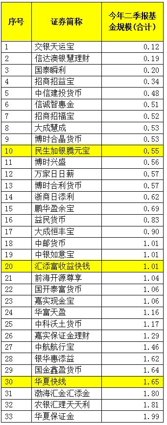 今年二季报披露的低于2亿元规模的货币基金(合并份额计算 数据来源:wind 图表:中国基金报)