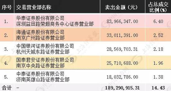 11月27日新华传媒龙虎榜买入席位