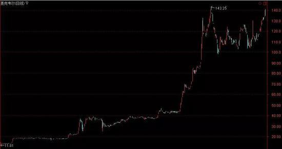 ▲麦克韦尔做市以来股价走势
