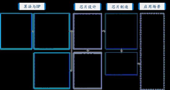图11 AI芯片产业链