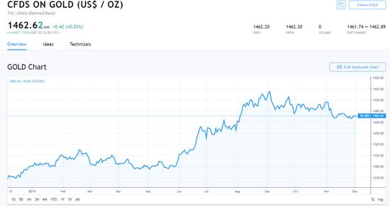 【黃金晨報】美元美股走低帶來利好 黃金上演V型反彈