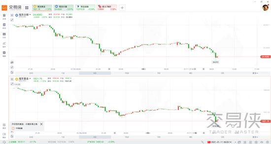 现货黄金跌破1820白银重挫4% 暴跌才刚刚开始?