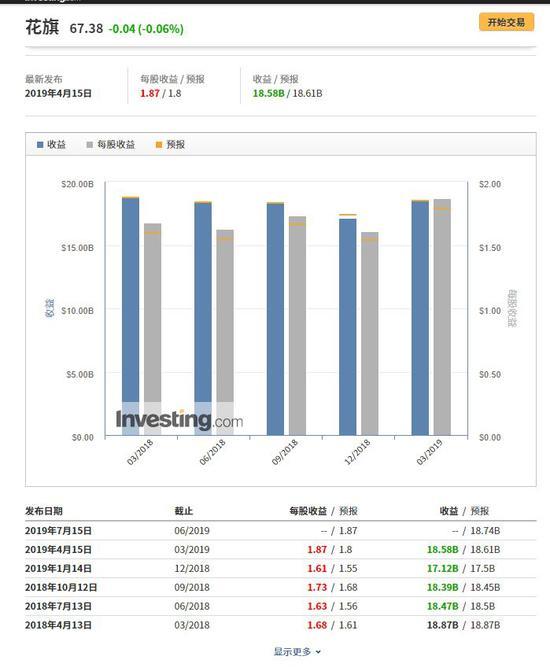 花旗财报信息,来自英为财情Investing.com
