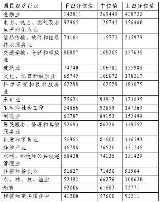 """北京企业平均薪酬16.68万全国最高 金融业""""最赚钱"""""""