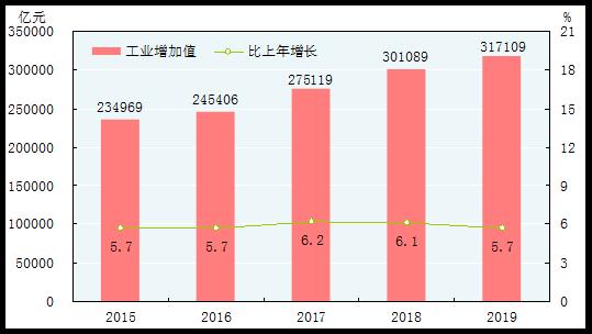 图11 2015-2019年全部工业增加值及其增长速度[29]