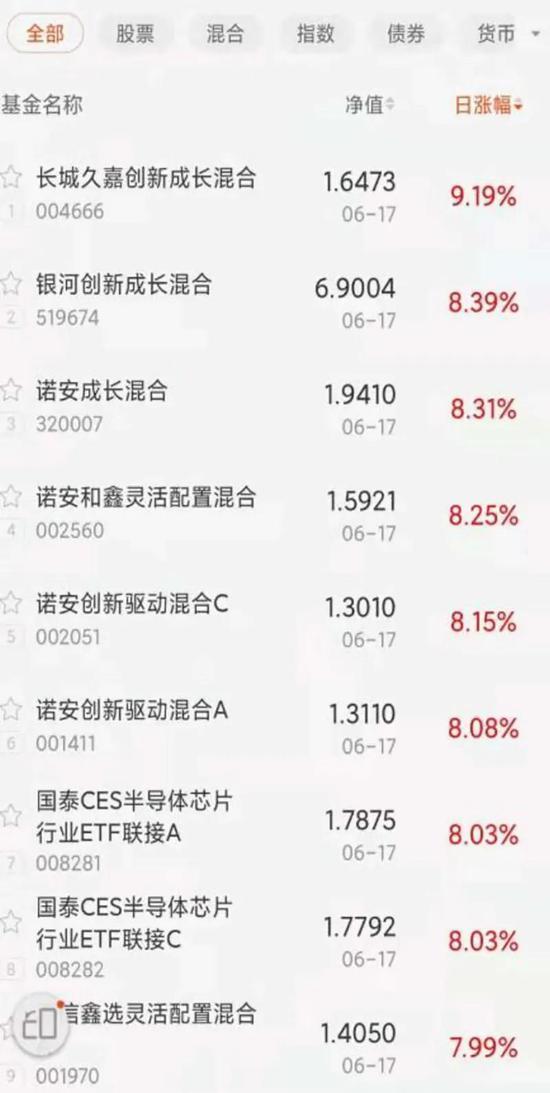 """基金净值单日大涨9.19% 比诺安成长""""更锋利的矛""""出现了"""