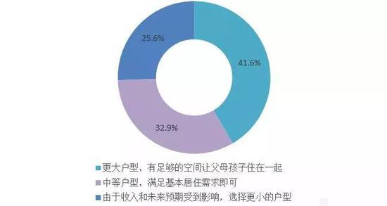 图:疫情后消费者购房意愿分布