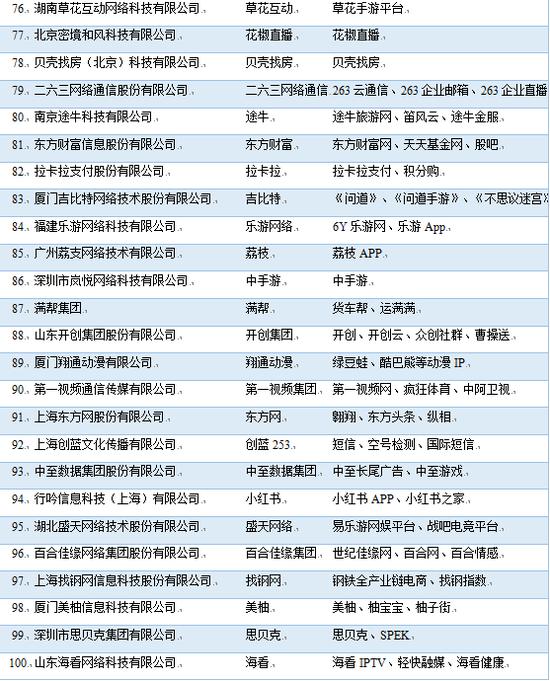 【节日广告】中国互联网企业100强榜单来了:BAT三巨头稳居前