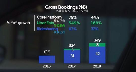 Uber的中央平台为外卖和共享出走
