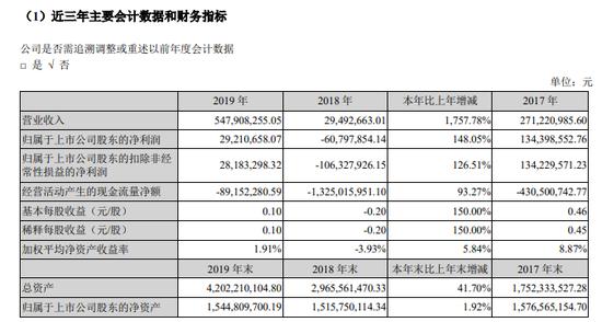 中迪投资近三年主要财务指标 数据来源:企业年报