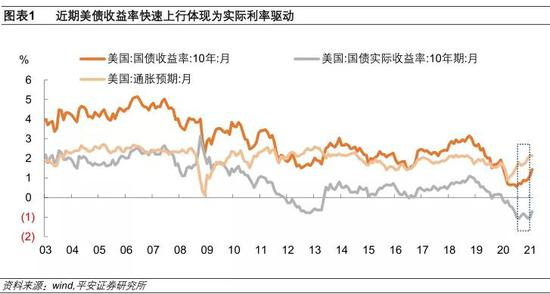 钟正生:美债收益率下一步