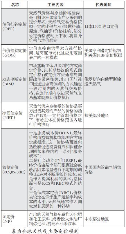 全球主要LNG市场发展及期货合约分析
