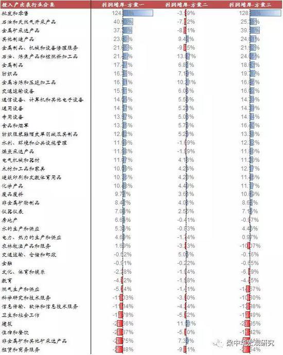 来源:国家统计局,WIND,中泰证券研究所