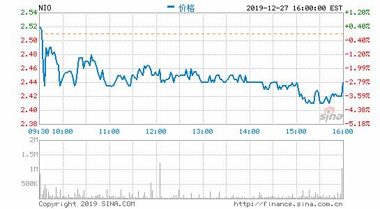午评:港股恒指涨0.45%中资券商股、汽车股集体上涨