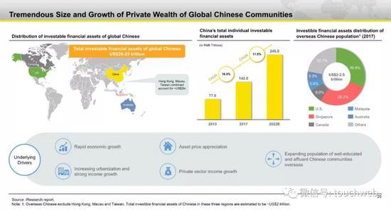 全球资产配置情况