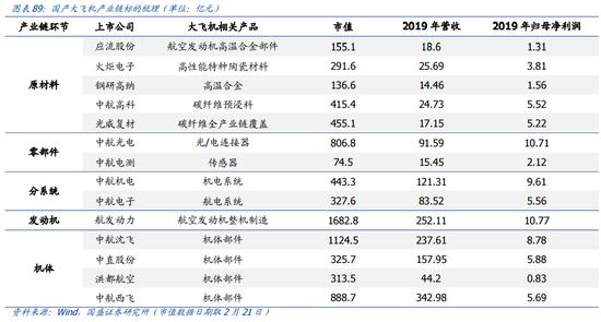 国产大飞机首个购买合同花落东航:万亿市场起飞正式倒计时?