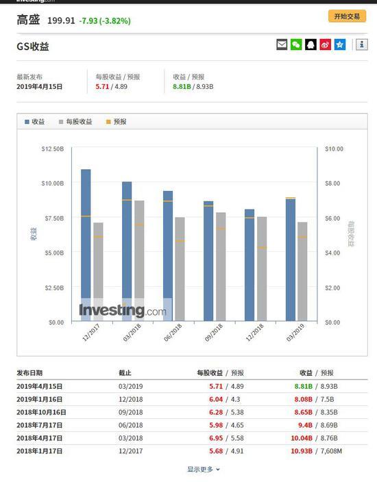高盛财报信息,来自英为财情Investing.com