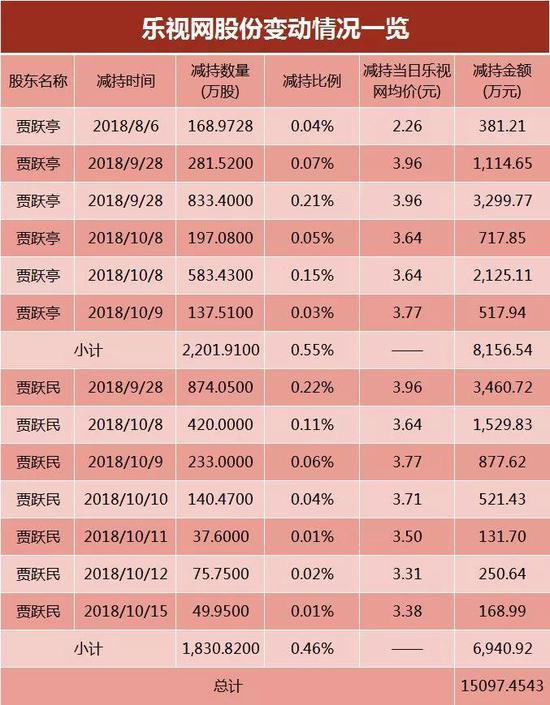 若以减持当日乐视网成交均价计算,4032.7328万股对应的减持金额约1.51亿元。