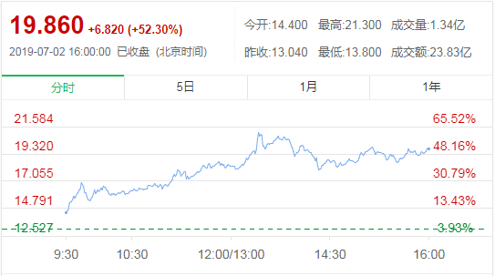 (中煙香港7月2日行情走勢   資料來源:東方財富網)