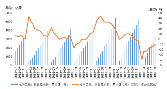 图11:电网工程投资额以及同比添幅转折
