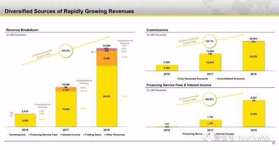 老虎证券的营收增长