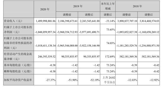 华谊兄弟第三次申请调整7亿贷款到期日 公司的钱都花到哪里了?