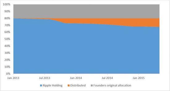 截止2015年Ripple公司大概持有70%左右的XRP,创始团队持有20%