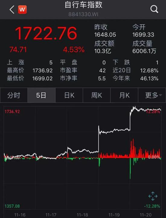 大爆发:A股自行车彻底火了 相关生产公司股价业绩双攀升