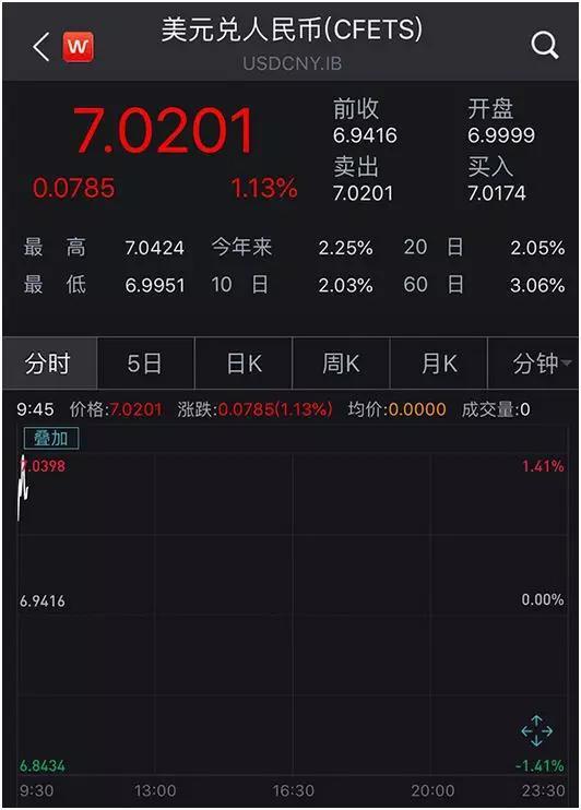"""而在在岸市场破""""7""""后,离岸市场进一步跳水,最低贬值至7.1057。"""
