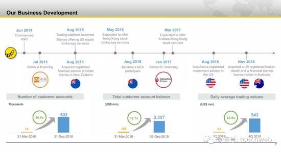 老虎证券的发展历程,在2015年获小米投资