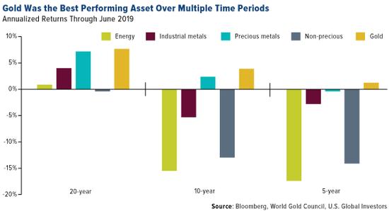 大多数投资者对黄金的投资可能不足 黄金投资入门 第2张