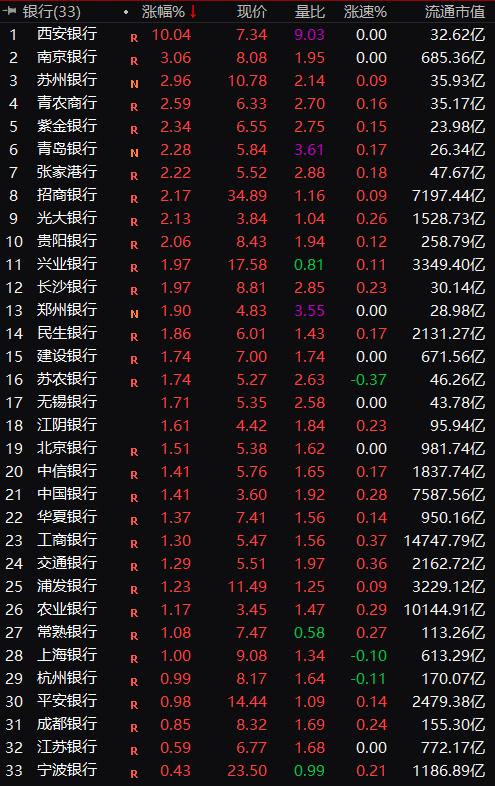 A股33家银行股全部翻红 银行股为何突然异动?