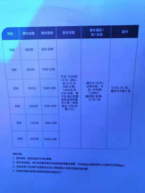 三大运营商官宣5G套餐费:中国电信5G最低资费129元