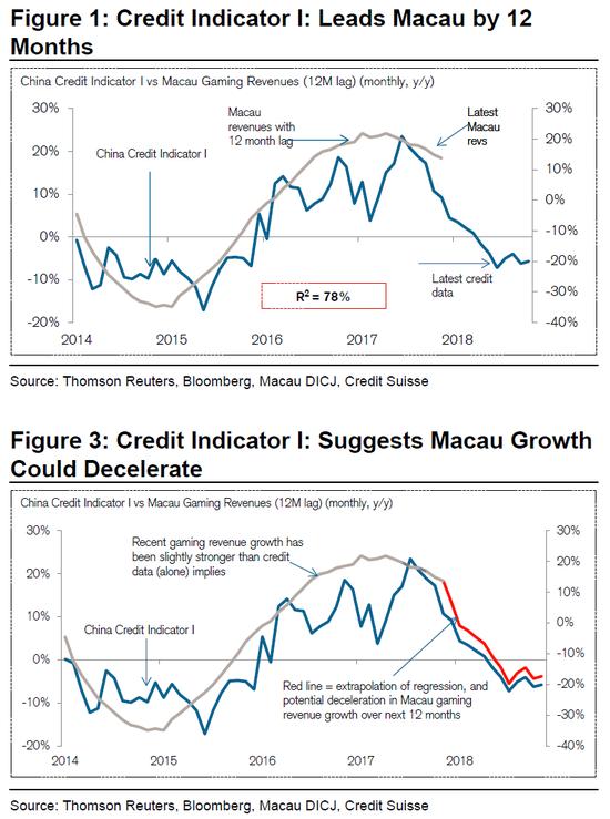中国信贷增长是澳门博彩业的先行指标